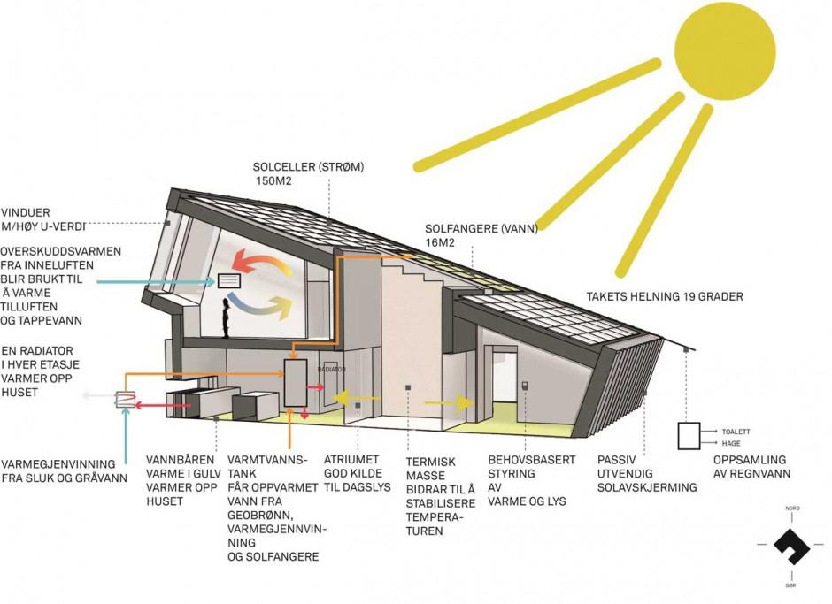 ZEB Pilot house - Snøhetta (3)