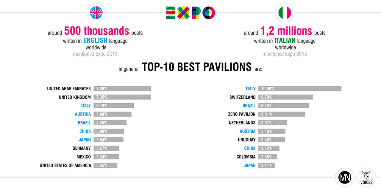 Expo 2015 on web